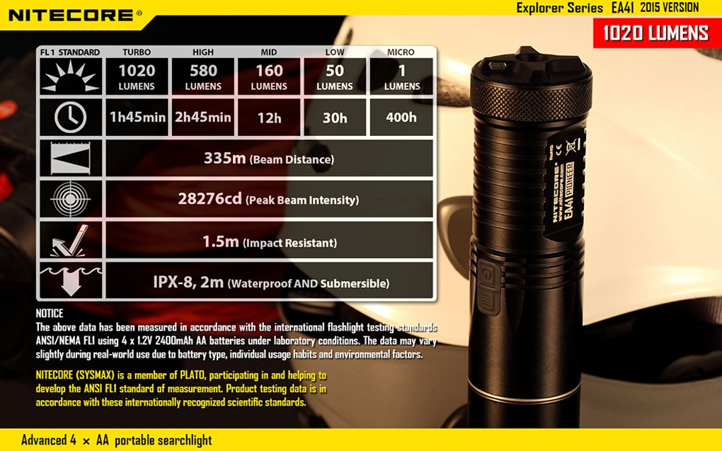 Compact led flashlights Reviews